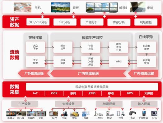 制造企业成功走向工业互联网的三条路径之:网络跑腿