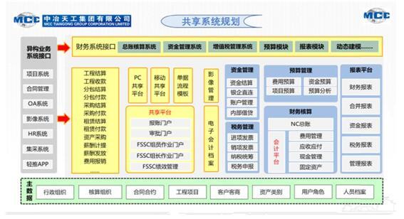 中冶天工:打造高效、管控、服务型财务共享中心,向数智化转型