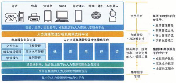 数字化人力资源共享服务平台建设